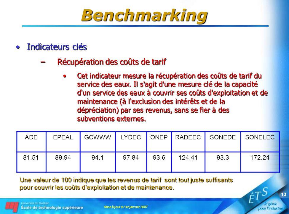 Mise à jour le 1er janvier 2007 13 Indicateurs clésIndicateurs clés –Récupération des coûts de tarif Cet indicateur mesure la récupération des coûts d