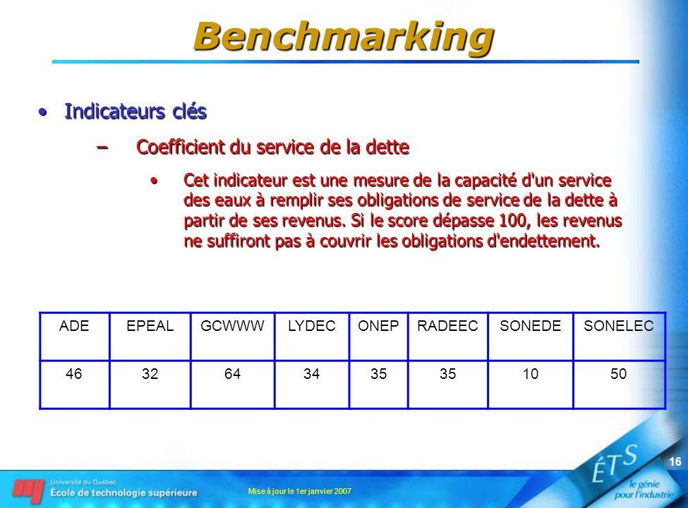 Mise à jour le 1er janvier 2007 16 Indicateurs clésIndicateurs clés –Coefficient du service de la dette Cet indicateur est une mesure de la capacité d