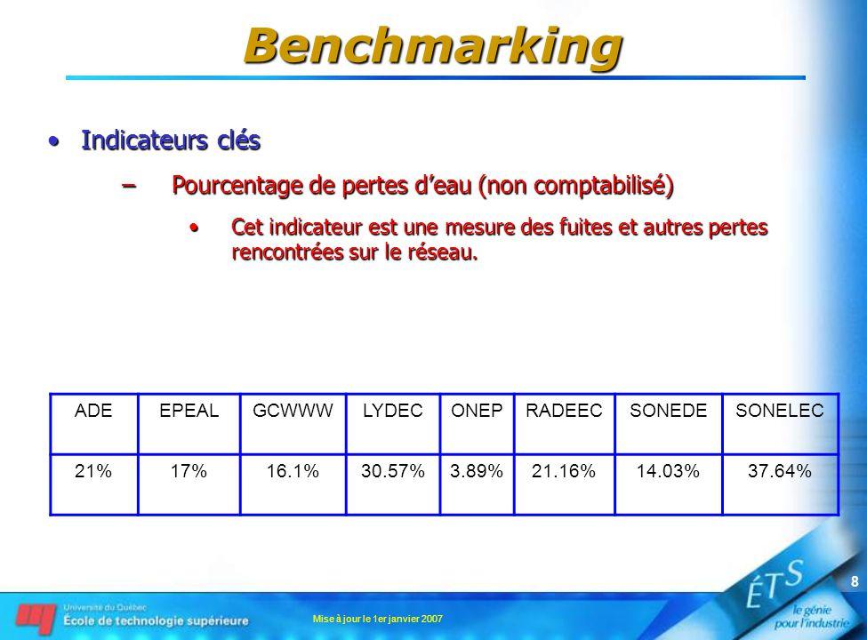 Mise à jour le 1er janvier 2007 8 Indicateurs clésIndicateurs clés –Pourcentage de pertes deau (non comptabilisé) Cet indicateur est une mesure des fu