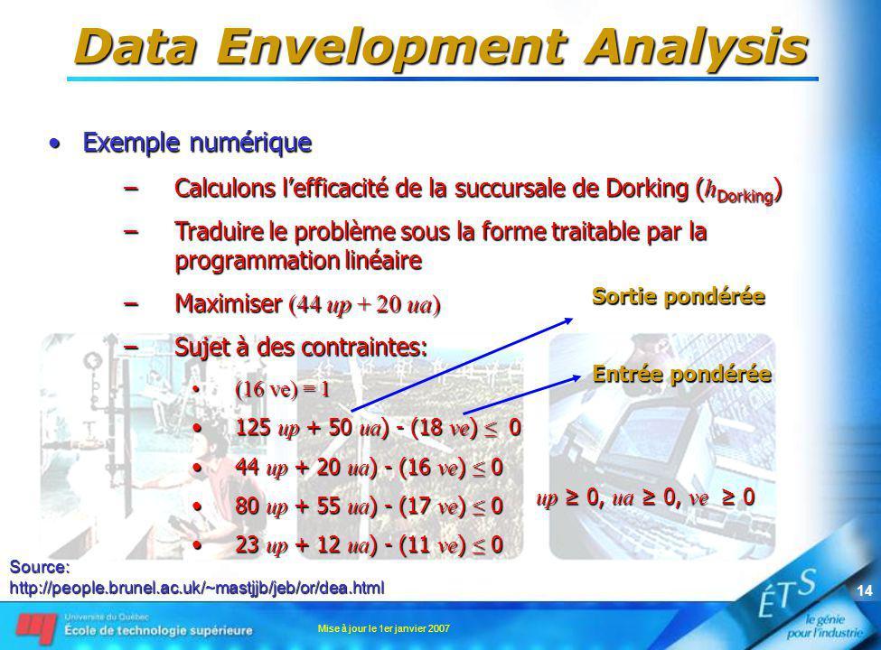 Mise à jour le 1er janvier 2007 14 Data Envelopment Analysis Exemple numériqueExemple numérique –Calculons lefficacité de la succursale de Dorking ( h Dorking ) –Traduire le problème sous la forme traitable par la programmation linéaire –Maximiser (44 up + 20 ua) –Sujet à des contraintes: (16 ve) = 1(16 ve) = 1 125 up + 50 ua ) - (18 ve ) 0125 up + 50 ua ) - (18 ve ) 0 44 up + 20 ua ) - (16 ve ) 044 up + 20 ua ) - (16 ve ) 0 80 up + 55 ua ) - (17 ve ) 080 up + 55 ua ) - (17 ve ) 0 23 up + 12 ua ) - (11 ve ) 023 up + 12 ua ) - (11 ve ) 0 Source:http://people.brunel.ac.uk/~mastjjb/jeb/or/dea.html Sortie pondérée Entrée pondérée up 0, ua 0, ve 0