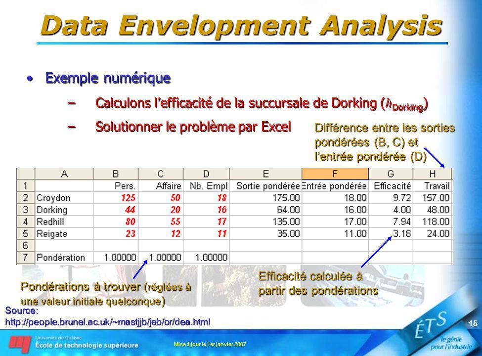 Mise à jour le 1er janvier 2007 15 Data Envelopment Analysis Exemple numériqueExemple numérique –Calculons lefficacité de la succursale de Dorking ( h Dorking ) –Solutionner le problème par Excel Source:http://people.brunel.ac.uk/~mastjjb/jeb/or/dea.html Pondérations à trouver ( réglées à une valeur initiale quelconque ) Efficacité calculée à partir des pondérations Différence entre les sorties pondérées (B, C) et lentrée pondérée (D)