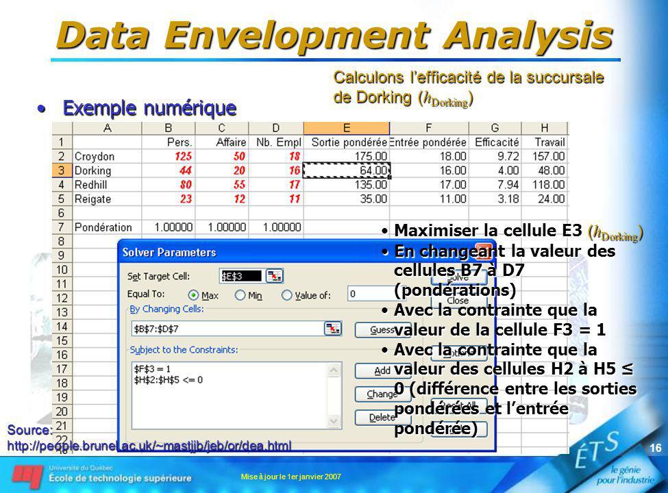 Mise à jour le 1er janvier 2007 16 Data Envelopment Analysis Exemple numériqueExemple numérique Source:http://people.brunel.ac.uk/~mastjjb/jeb/or/dea.html Calculons lefficacité de la succursale de Dorking ( h Dorking ) Maximiser la cellule E3 ( h Dorking )Maximiser la cellule E3 ( h Dorking ) En changeant la valeur des cellules B7 à D7 (pondérations)En changeant la valeur des cellules B7 à D7 (pondérations) Avec la contrainte que la valeur de la cellule F3 = 1Avec la contrainte que la valeur de la cellule F3 = 1 Avec la contrainte que la valeur des cellules H2 à H5 0 (différence entre les sorties pondérées et lentrée pondérée)Avec la contrainte que la valeur des cellules H2 à H5 0 (différence entre les sorties pondérées et lentrée pondérée)