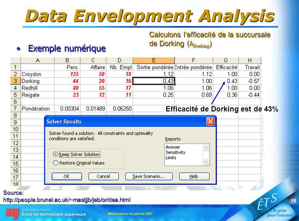 Mise à jour le 1er janvier 2007 18 Data Envelopment Analysis Exemple numériqueExemple numérique Source:http://people.brunel.ac.uk/~mastjjb/jeb/or/dea.html Calculons lefficacité de la succursale de Dorking ( h Dorking ) Efficacité de Dorking est de 43%