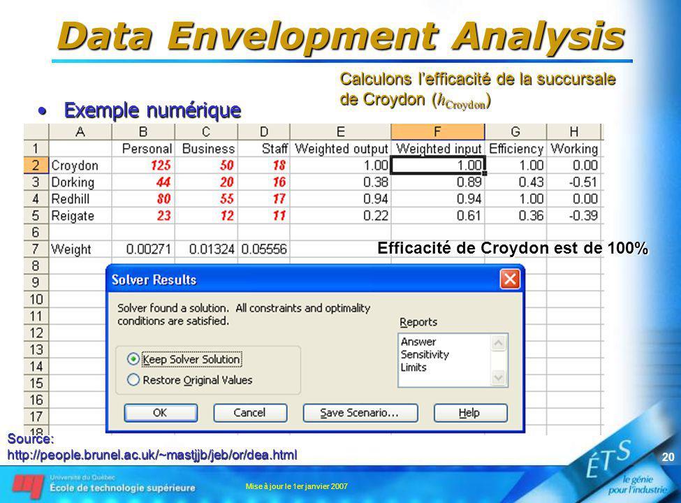 Mise à jour le 1er janvier 2007 20 Data Envelopment Analysis Exemple numériqueExemple numérique Source:http://people.brunel.ac.uk/~mastjjb/jeb/or/dea.html Calculons lefficacité de la succursale de Croydon ( h Croydon ) Efficacité de Croydon est de 100%