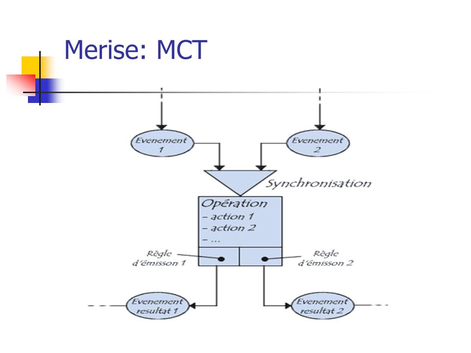 Merise: MCT