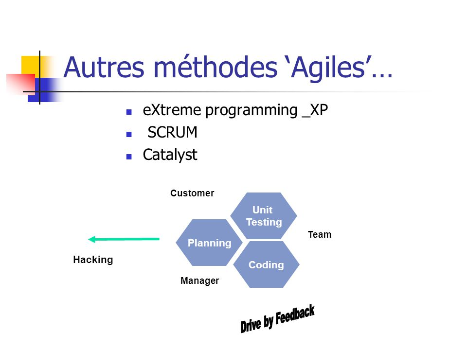 Autres méthodes Agiles… eXtreme programming _XP SCRUM Catalyst Unit Testing Planning Coding Customer Team Manager Hacking out