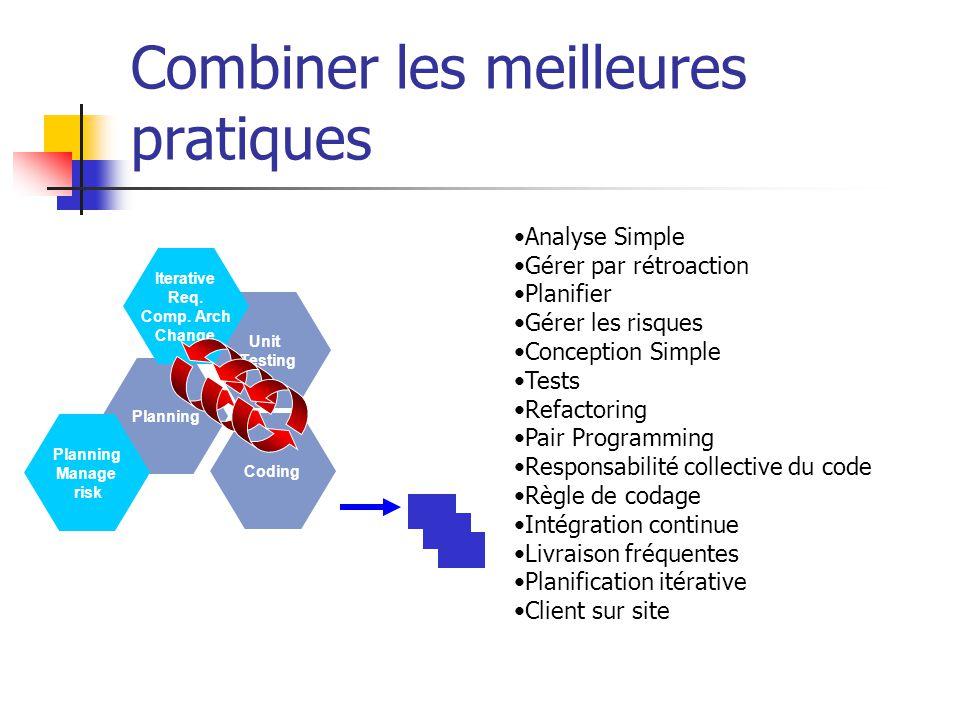 Combiner les meilleures pratiques Unit Testing Planning Coding Planning Manage risk Iterative Req. Comp. Arch Change Product Analyse Simple Gérer par