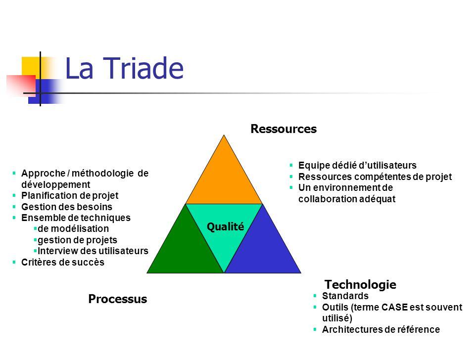 La Triade Technologie Ressources Processus Standards Outils (terme CASE est souvent utilisé) Architectures de référence Equipe dédié dutilisateurs Res
