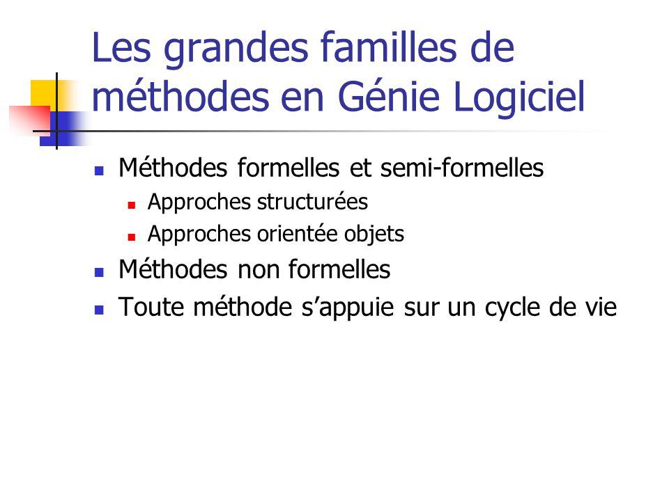Les grandes familles de méthodes en Génie Logiciel Méthodes formelles et semi-formelles Approches structurées Approches orientée objets Méthodes non f