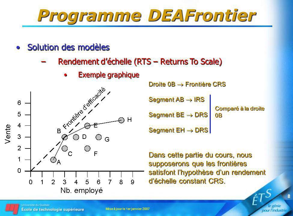 Mise à jour le 1er janvier 2007 9 Programme DEAFrontier Solution des modèlesSolution des modèles –Étapes de calculs Obtention de lefficacité, les ensembles de références, etc.