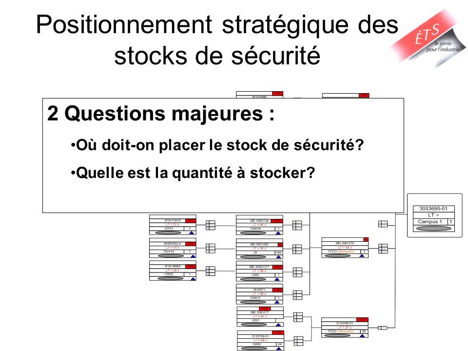 Positionnement stratégique des stocks de sécurité 2 Questions majeures : Où doit-on placer le stock de sécurité? Quelle est la quantité à stocker?