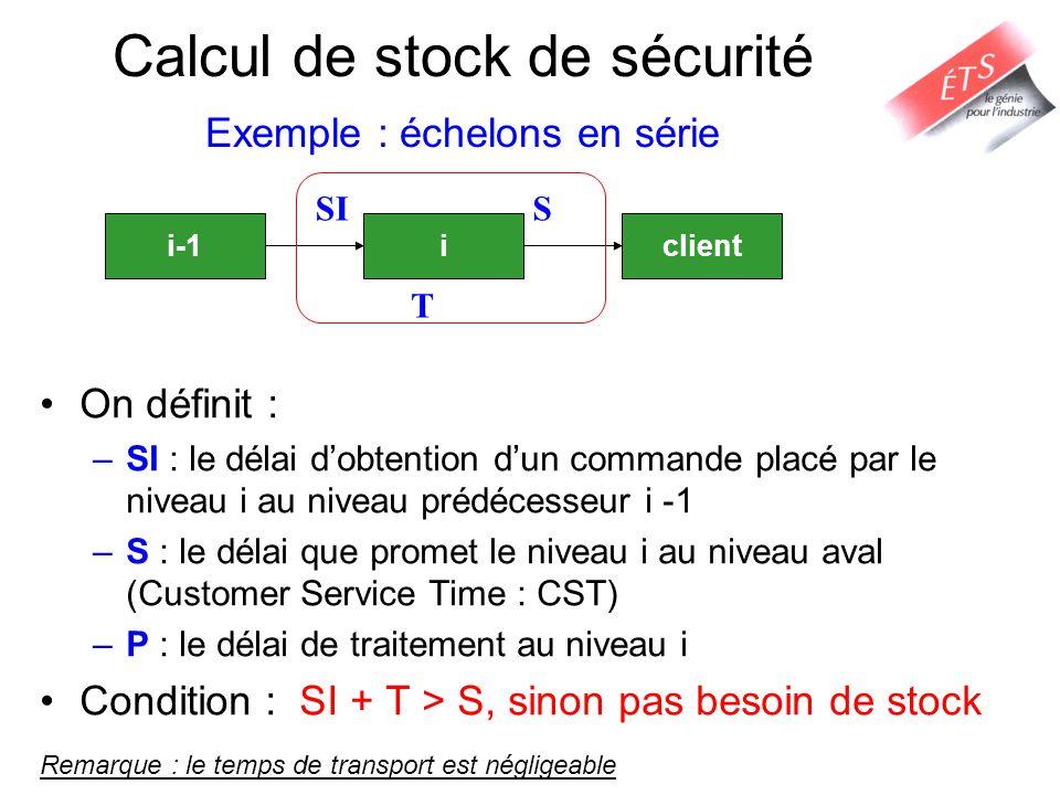 Calcul de stock de sécurité Exemple : échelons en série On définit : –SI : le délai dobtention dun commande placé par le niveau i au niveau prédécesse