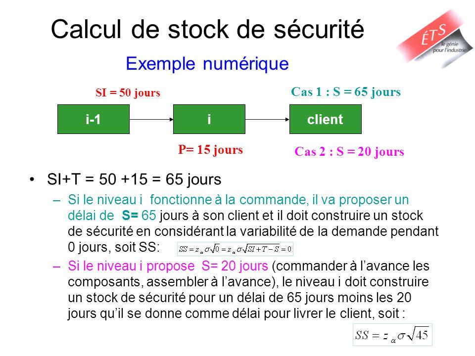 Calcul de stock de sécurité Exemple numérique SI+T = 50 +15 = 65 jours –Si le niveau i fonctionne à la commande, il va proposer un délai de S= 65 jour