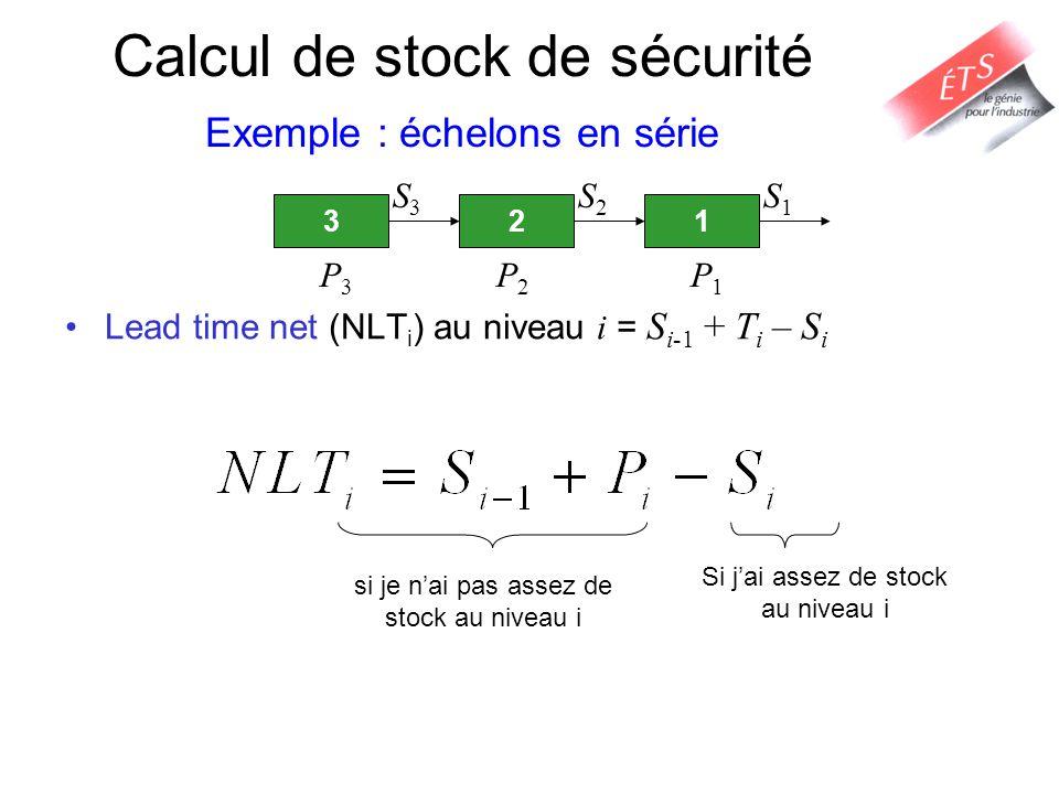 Lead time net (NLT i ) au niveau i = S i-1 + T i – S i 321 P3P3 P2P2 P1P1 S3S3 S2S2 S1S1 si je nai pas assez de stock au niveau i Si jai assez de stoc