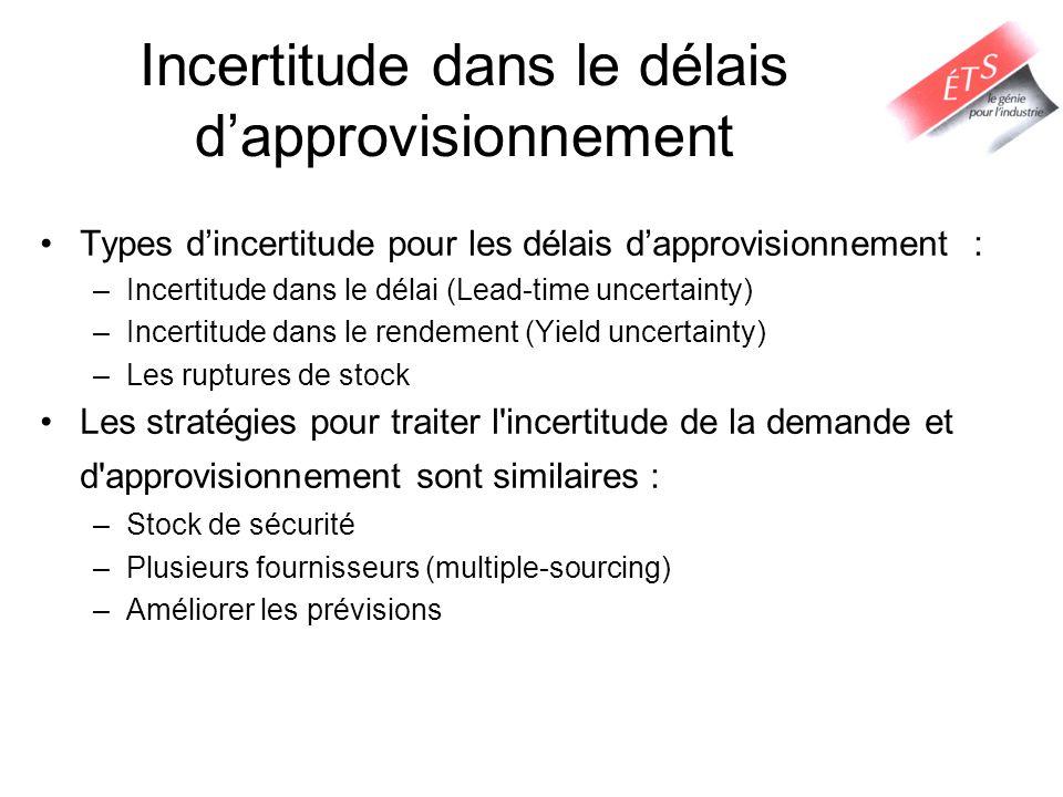 Incertitude dans le délais dapprovisionnement Types dincertitude pour les délais dapprovisionnement : –Incertitude dans le délai (Lead-time uncertaint