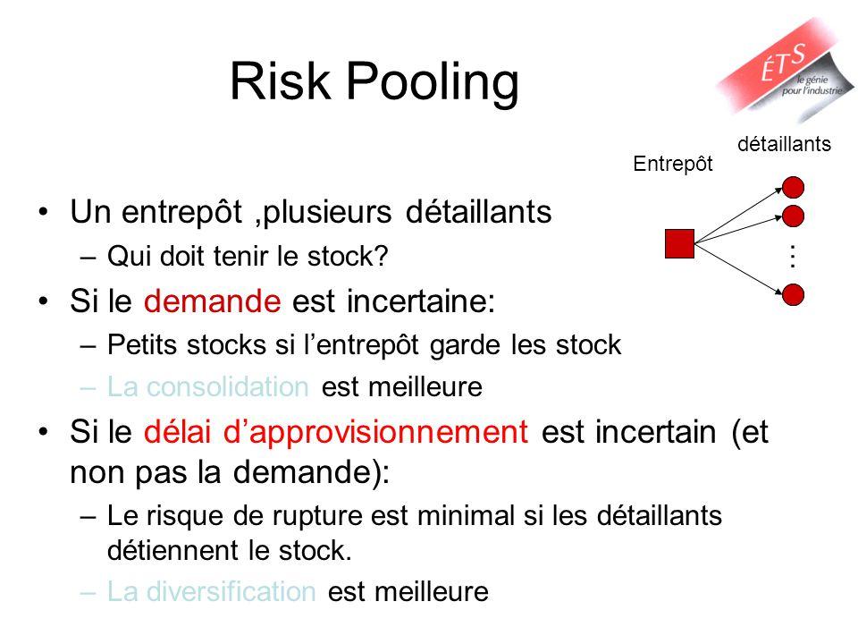 Risk Pooling Un entrepôt,plusieurs détaillants –Qui doit tenir le stock? Si le demande est incertaine: –Petits stocks si lentrepôt garde les stock –La