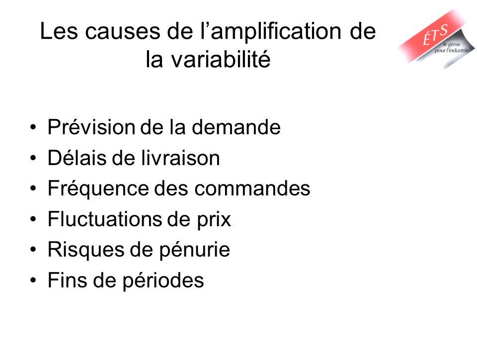 Les causes de lamplification de la variabilité Prévision de la demande Délais de livraison Fréquence des commandes Fluctuations de prix Risques de pén