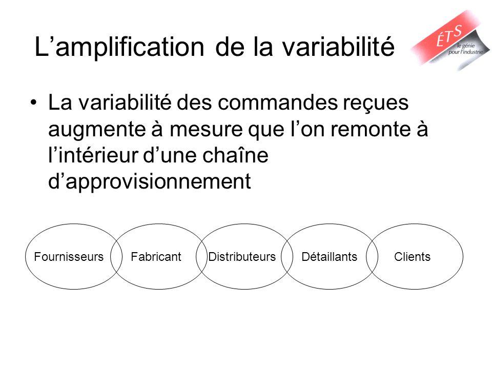 Lamplification de la variabilité La variabilité des commandes reçues augmente à mesure que lon remonte à lintérieur dune chaîne dapprovisionnement Fou