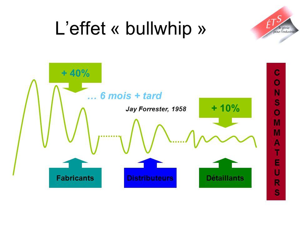 Leffet « bullwhip » CONSOMMATEURSCONSOMMATEURS DétaillantsDistributeursFabricants … 6 mois + tard Jay Forrester, 1958 + 10% + 40%