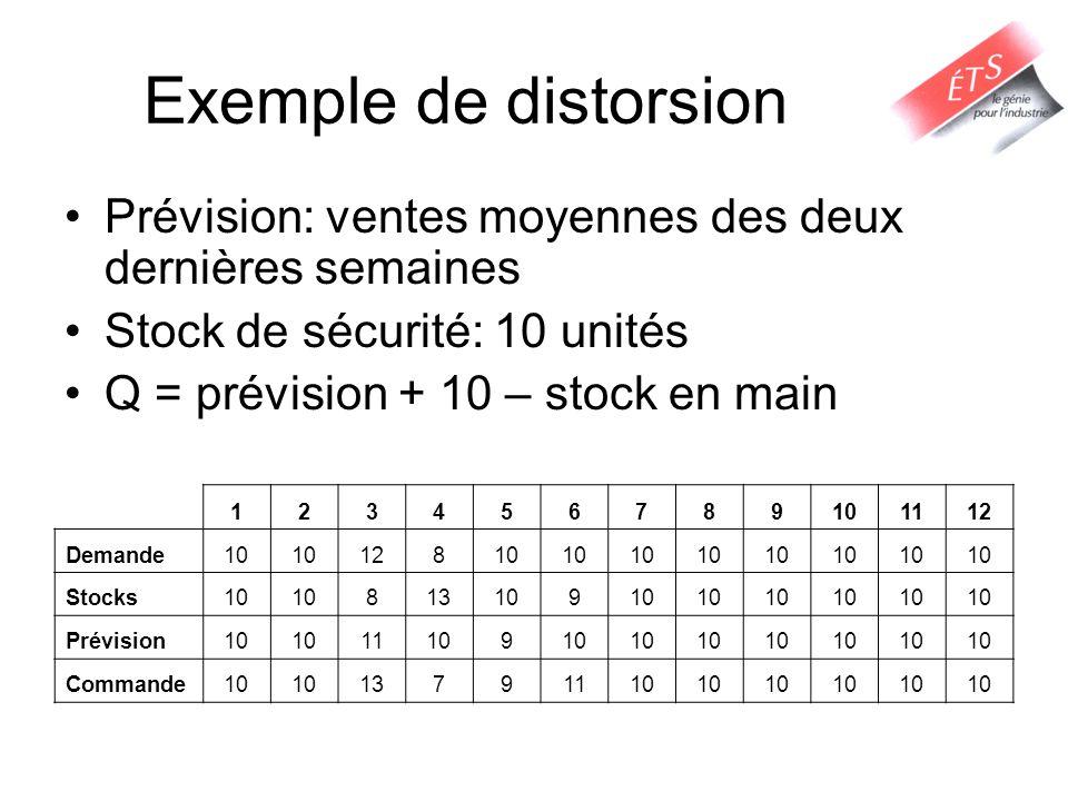 Exemple de distorsion Prévision: ventes moyennes des deux dernières semaines Stock de sécurité: 10 unités Q = prévision + 10 – stock en main 123456789