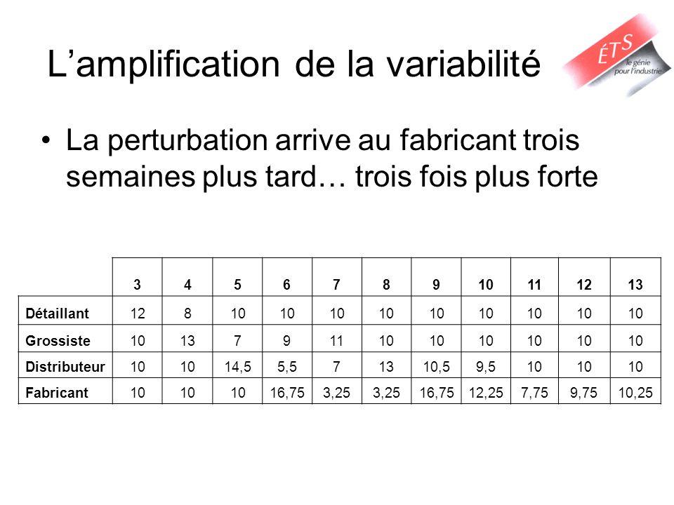 Lamplification de la variabilité La perturbation arrive au fabricant trois semaines plus tard… trois fois plus forte 345678910111213 Détaillant12810 G
