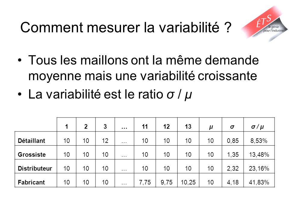 Comment mesurer la variabilité ? Tous les maillons ont la même demande moyenne mais une variabilité croissante La variabilité est le ratio σ / μ 123…1