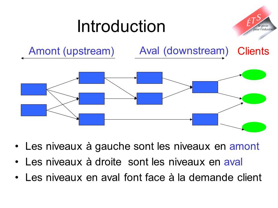 Introduction Les niveaux à gauche sont les niveaux en amont Les niveaux à droite sont les niveaux en aval Les niveaux en aval font face à la demande c