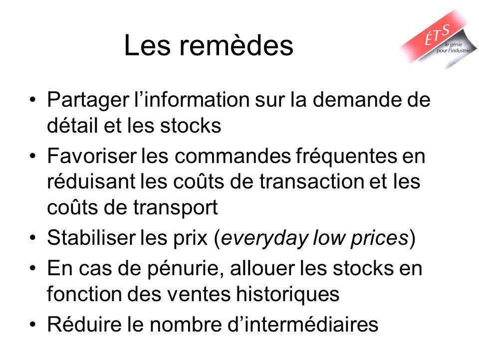 Les remèdes Partager linformation sur la demande de détail et les stocks Favoriser les commandes fréquentes en réduisant les coûts de transaction et l