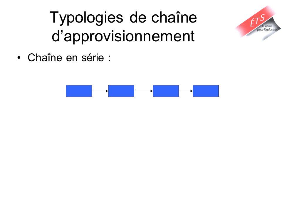 Typologies de chaîne dapprovisionnement Chaîne en série :