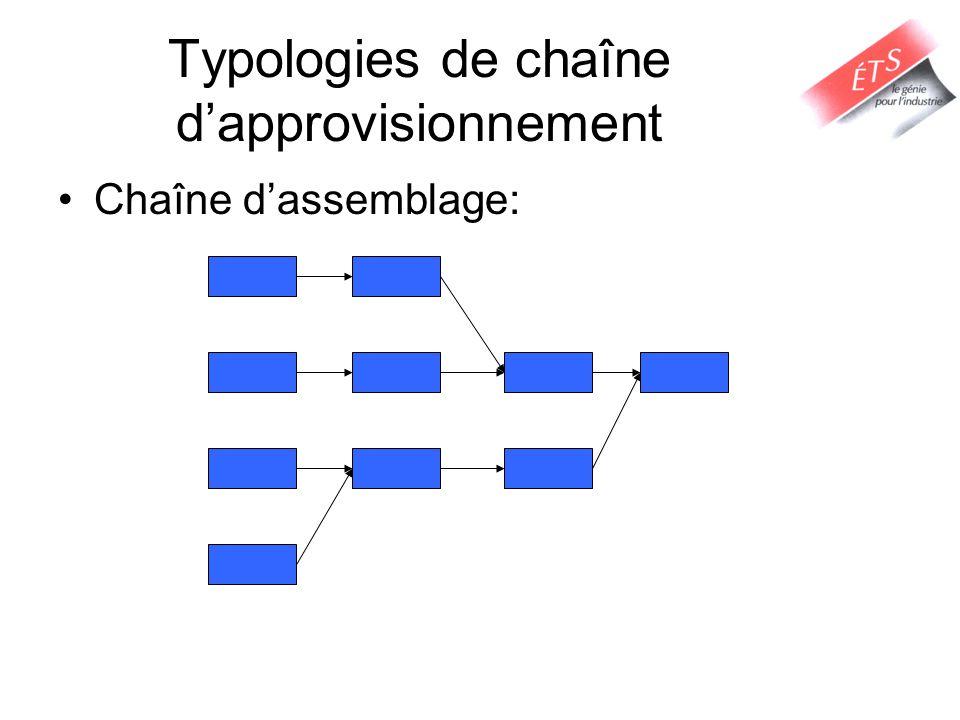 Chaîne dassemblage: Typologies de chaîne dapprovisionnement