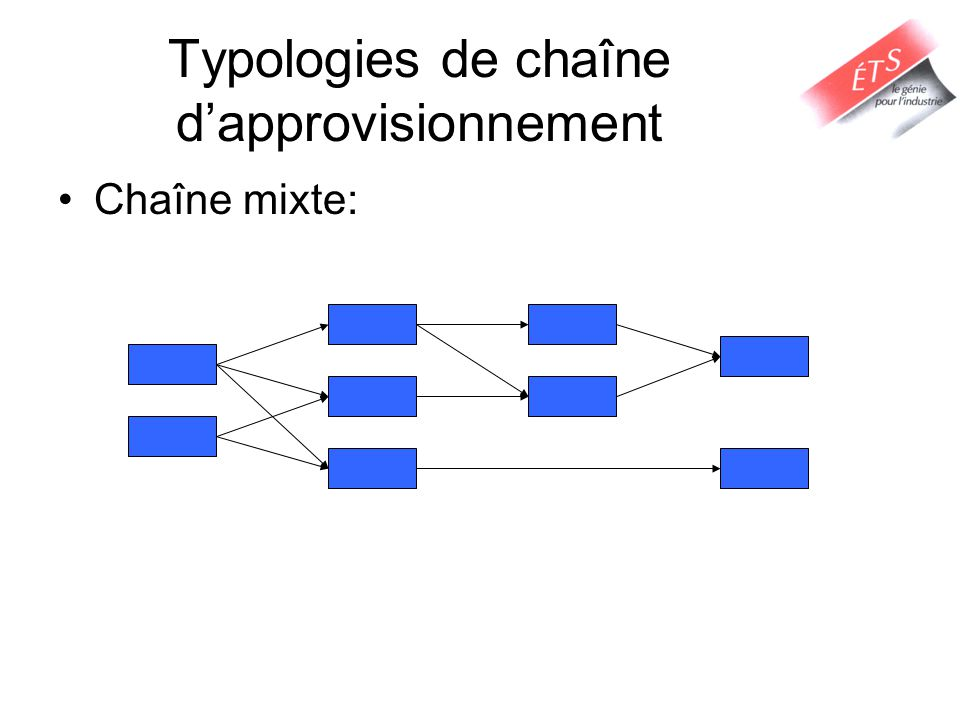 Chaîne mixte: Typologies de chaîne dapprovisionnement