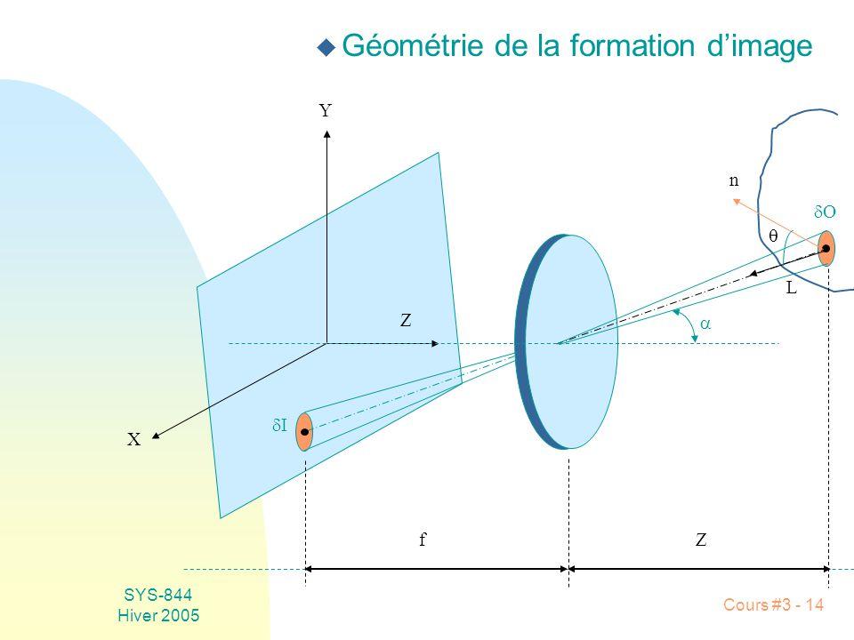 SYS-844 Hiver 2005 Cours #3 - 14 u Géométrie de la formation dimage L I O n Z X Y fZ