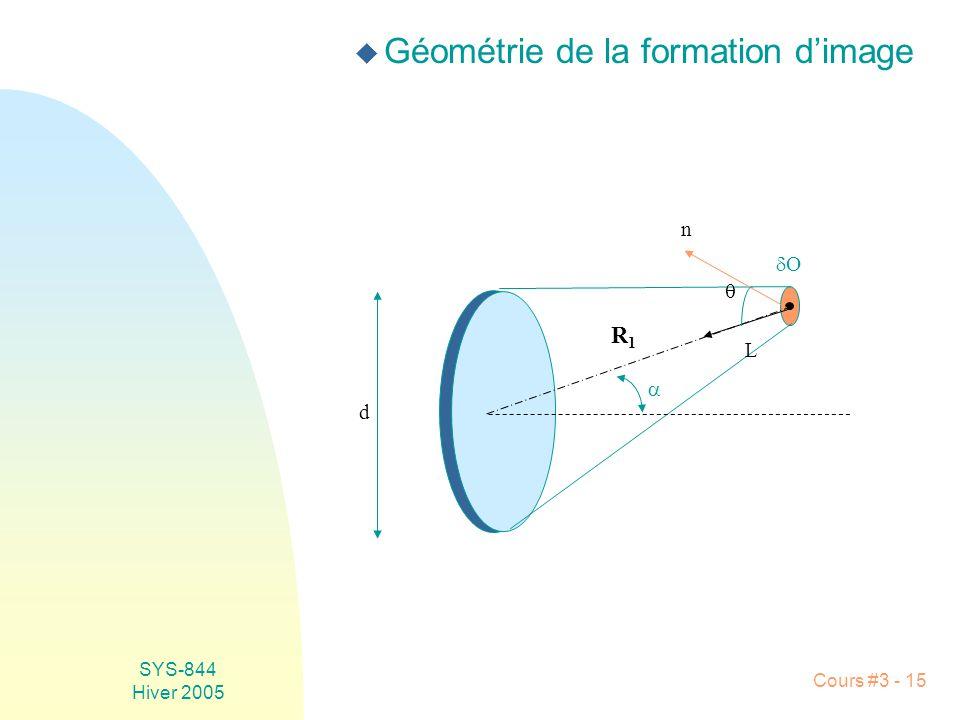 SYS-844 Hiver 2005 Cours #3 - 15 L O n d u Géométrie de la formation dimage R1R1