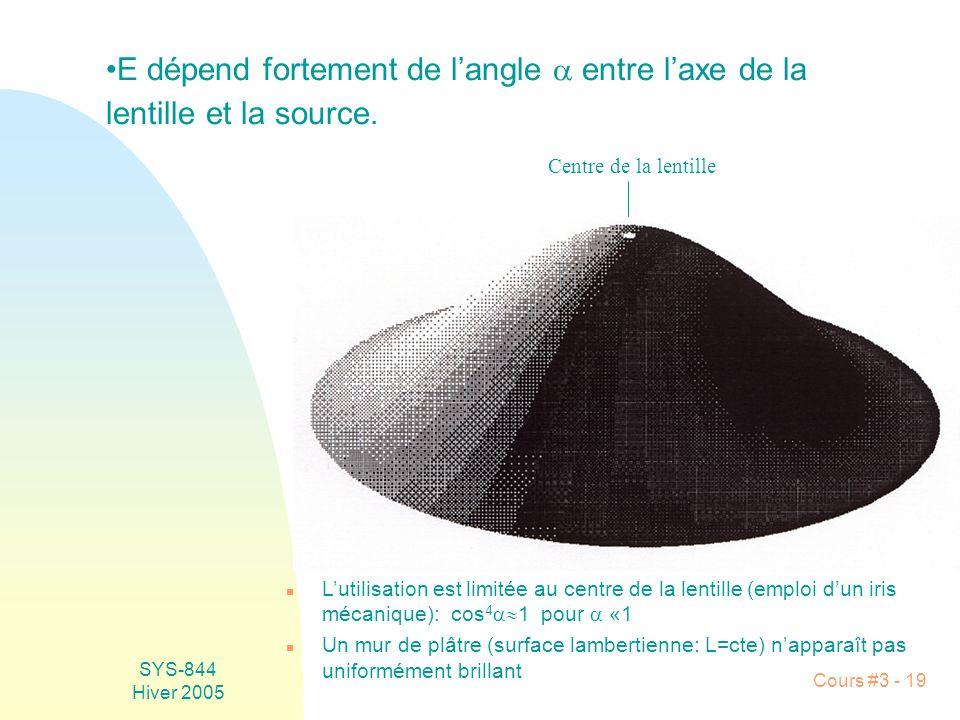SYS-844 Hiver 2005 Cours #3 - 19 n Lutilisation est limitée au centre de la lentille (emploi dun iris mécanique): cos 4 1 pour «1 n Un mur de plâtre (