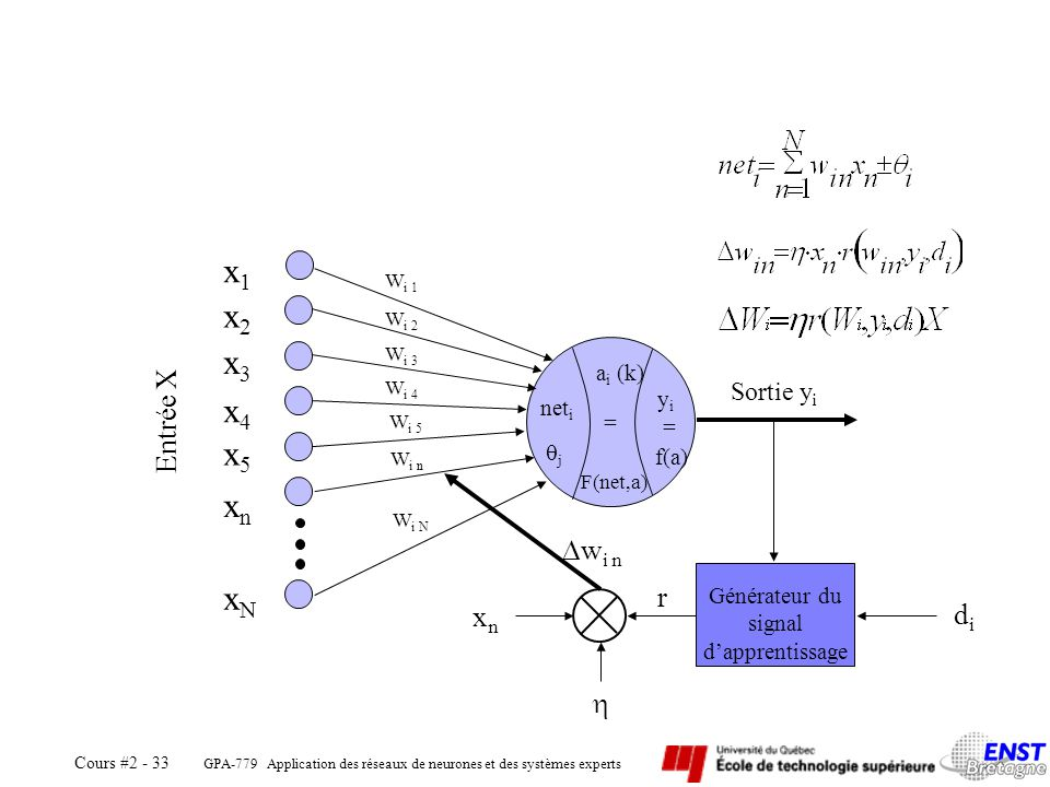 GPA-779 Application des réseaux de neurones et des systèmes experts Cours #2 - 33 = a i (k) F(net,a) yiyi = f(a) net i j x1x1 x2x2 x3x3 x4x4 xnxn xNxN