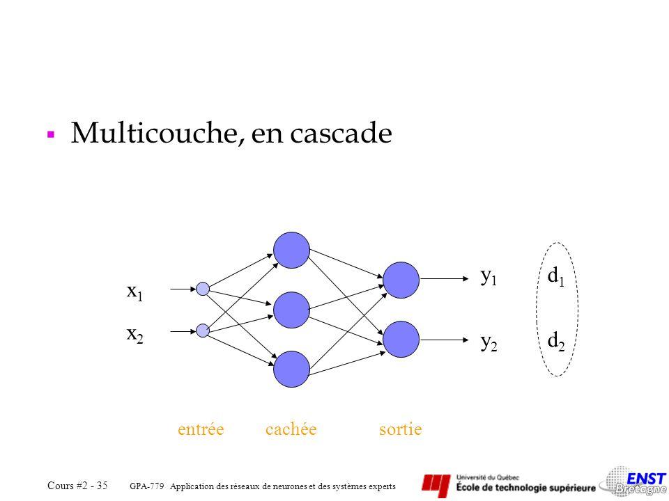 GPA-779 Application des réseaux de neurones et des systèmes experts Cours #2 - 35 Multicouche, en cascade entréecachéesortie y1y1 y2y2 d2d2 d1d1 x2x2