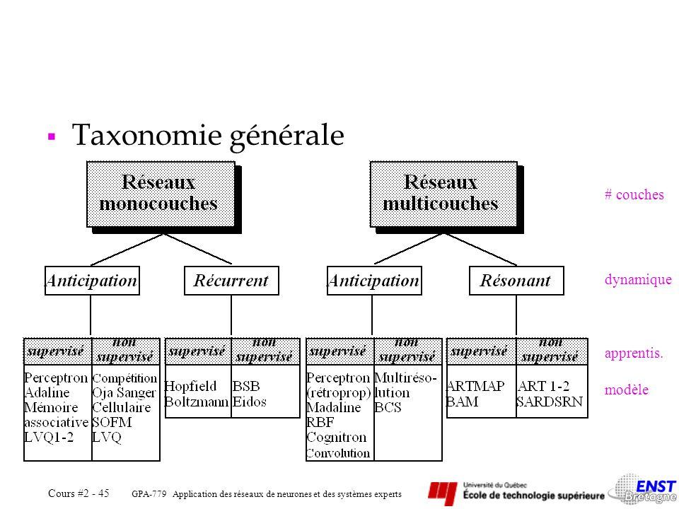 GPA-779 Application des réseaux de neurones et des systèmes experts Cours #2 - 45 Taxonomie générale # couches dynamique modèle apprentis.