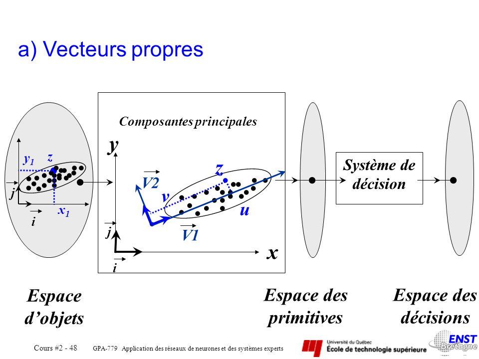 GPA-779 Application des réseaux de neurones et des systèmes experts Cours #2 - 48 Composantes principales Système de décision Espace dobjets Espace de