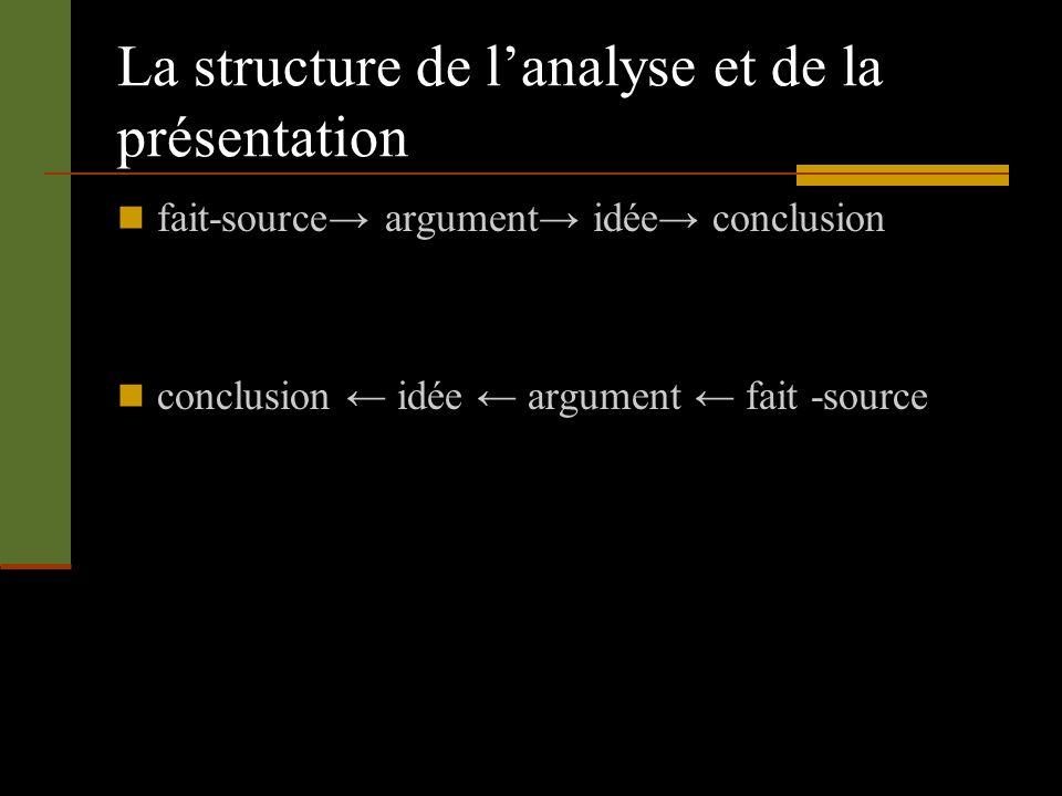 La structure de lanalyse et de la présentation fait-source argument idée conclusion conclusion idée argument fait -source