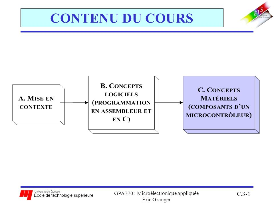 Université du Québec École de technologie supérieure GPA770: Microélectronique appliquée Éric Granger C.3-2 Partie C Concepts matériels C.1 Configurations matérielles: architecture du système, mémoire, et ports de/s C.2 Gestion dexceptions: réponses aux remises-à-zéro et aux interruptions avec le 68HC12 vecteur et priorité dexceptions, et routines de service dinterruption C.3 Module de temporisation: module de temporisation standard du 68HC12 saisie des entrées et comparaison de sorties C.4 Convertisseurs analogique-numérique: processus de conversion système de conversion du 68HC12 C.5 Interfaces de communications sérielles : communications sérielles avec un microcontrôleur interfaces sérielles multiples du 68HC12: SCI et SPI