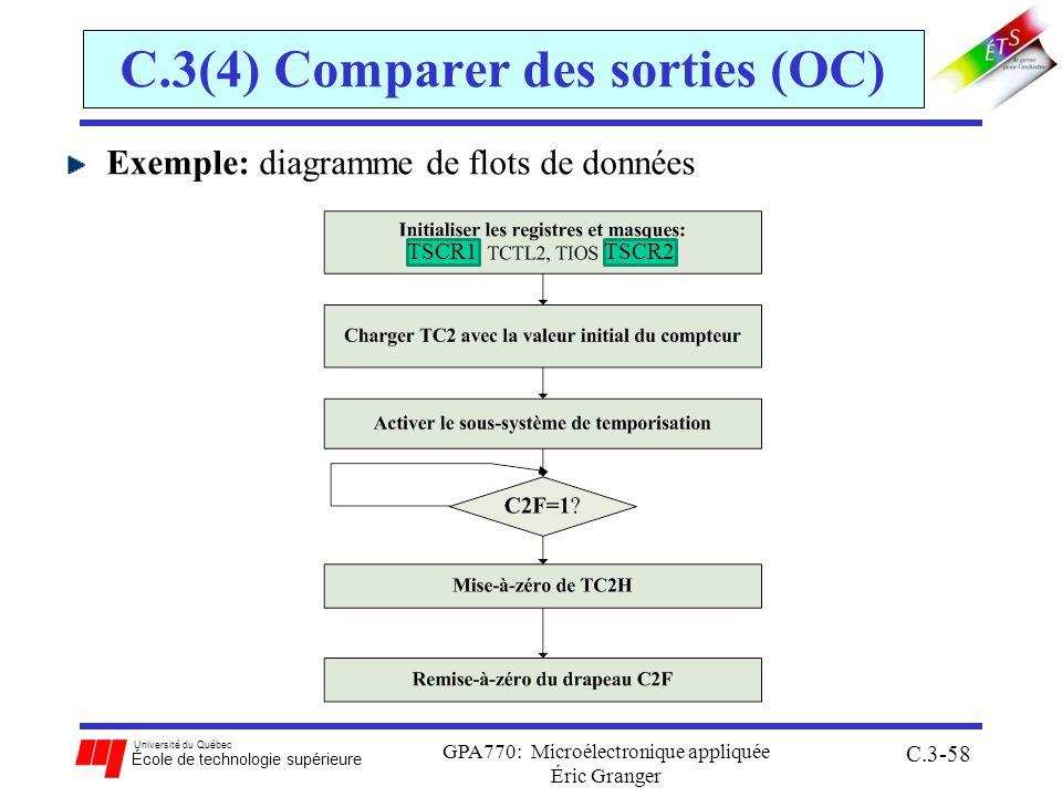Université du Québec École de technologie supérieure GPA770: Microélectronique appliquée Éric Granger C.3-58 C.3(4) Comparer des sorties (OC) Exemple: