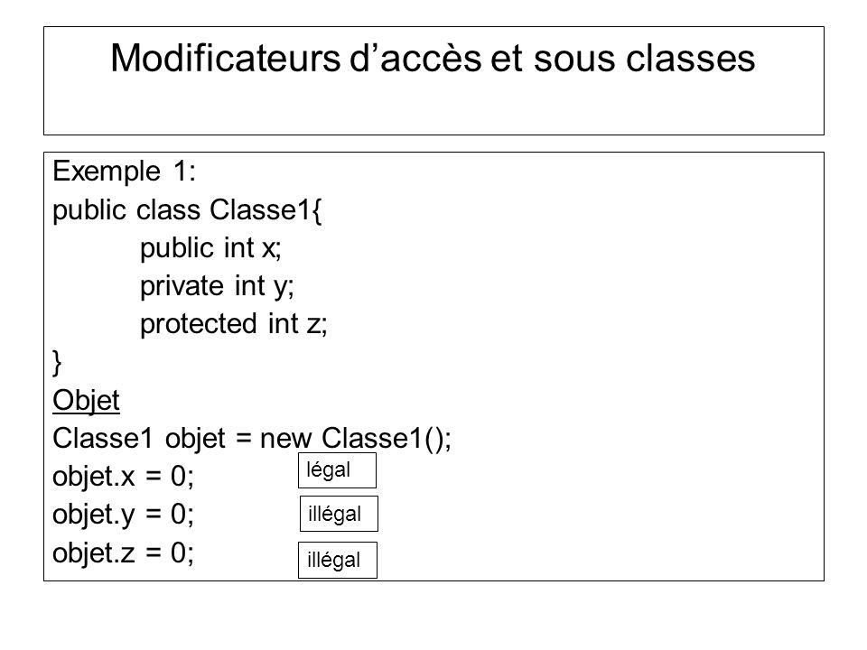 Modificateurs daccès et sous classes Exemple 1: public class Classe1{ public int x; private int y; protected int z; } Objet Classe1 objet = new Classe1(); objet.x = 0; objet.y = 0; objet.z = 0; légal illégal