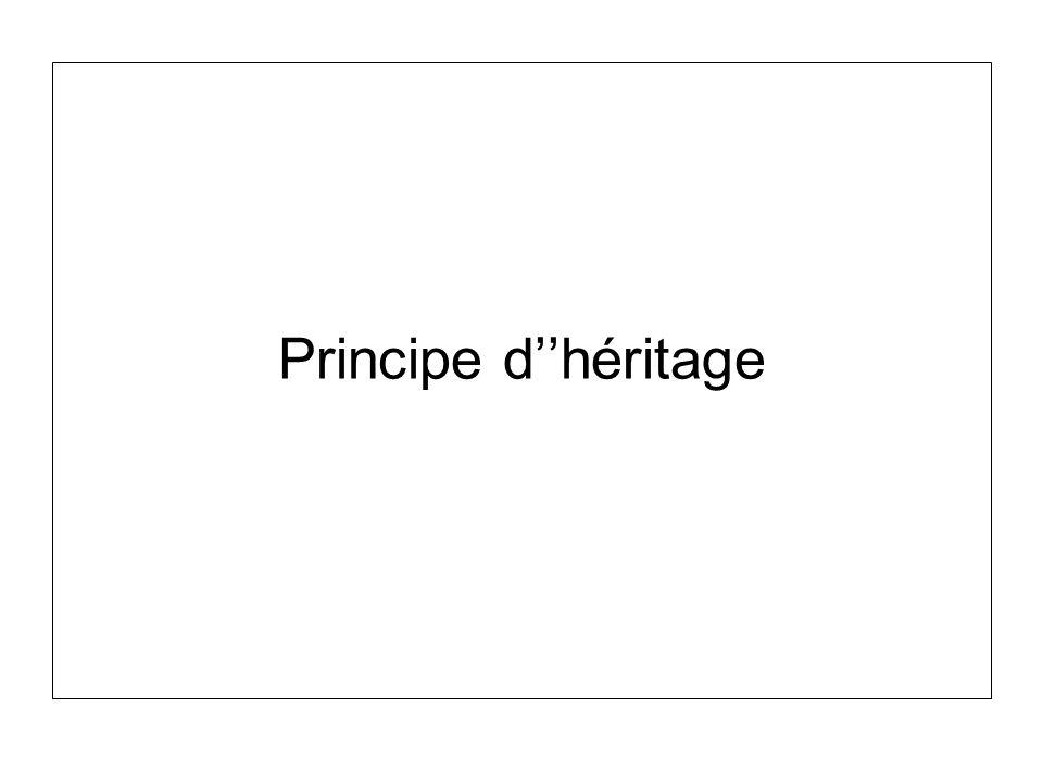Modificateurs daccès et sous classes Il existe trois modificateurs daccès pour les membres dune classe –Public –Private –Protected Public –Toutes les sous-classes et les objets peuvent accéder directement aux membres public