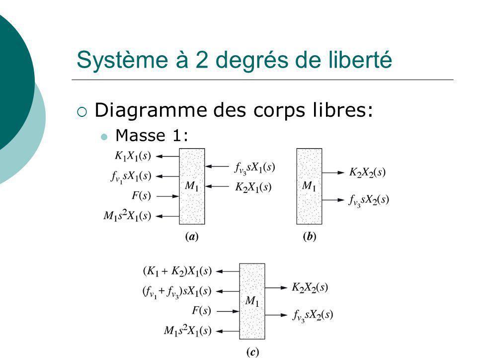 Système à 2 degrés de liberté Diagramme des corps libres: Masse 1: