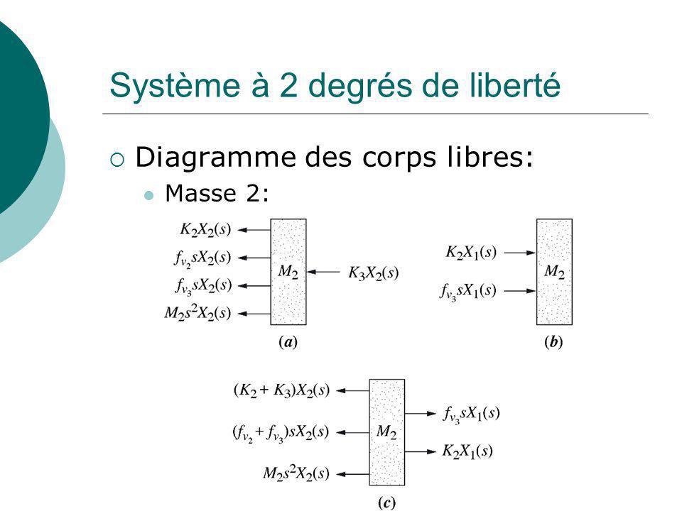Système à 2 degrés de liberté Diagramme des corps libres: Masse 2: