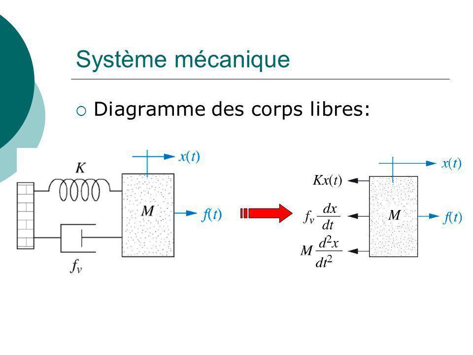 Système mécanique Diagramme des corps libres: