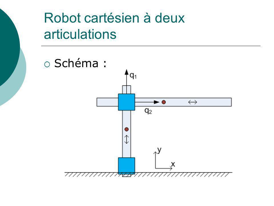 Robot cartésien à deux articulations Schéma :