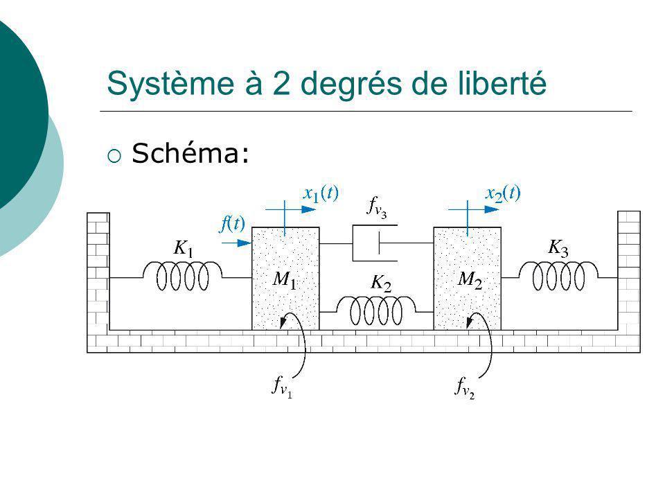 Sys. 2 DDL Avec la variable x 1, on obtient finalement: Ou: