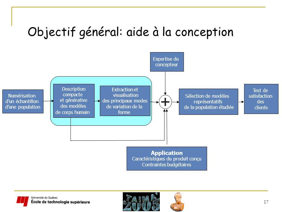 17 Objectif général: aide à la conception Numérisation dun échantillon dune population Description compacte et générative des modèles de corps humain