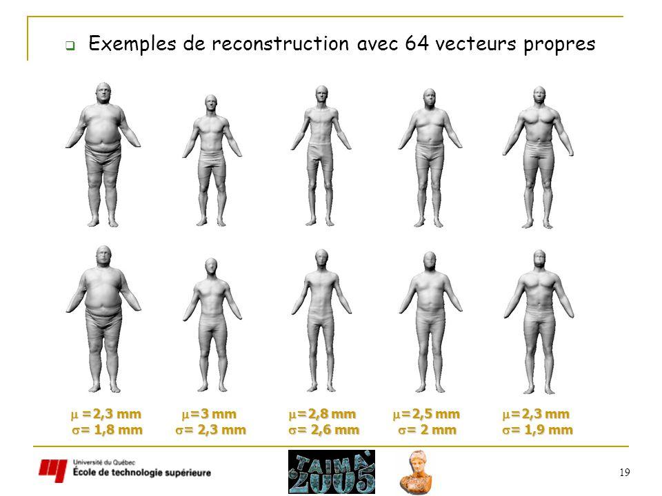 19 Exemples de reconstruction avec 64 vecteurs propres =2,3 mm =2,3 mm = 1,8 mm = 1,8 mm =3 mm =3 mm = 2,3 mm = 2,3 mm =2,8 mm =2,8 mm = 2,6 mm = 2,6 mm =2,3 mm =2,3 mm = 1,9 mm = 1,9 mm =2,5 mm =2,5 mm = 2 mm = 2 mm
